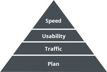 The pyramid of online success (mobile)