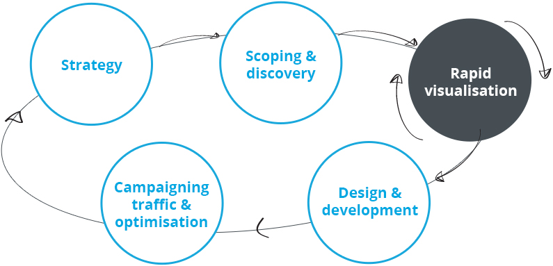The online project success cycle infographic